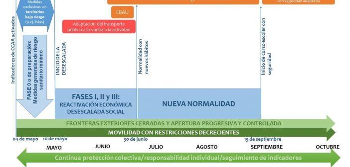 """Cronograma de transición cara á """"nova normalidade"""" deseñado polo Estado."""
